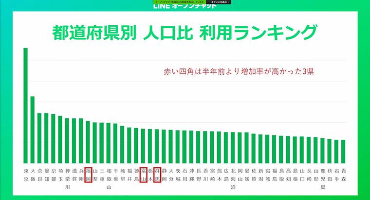 オープンチャット都道府県別 人口比 利用ランキング